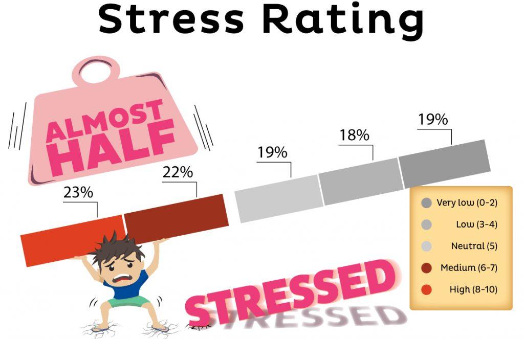 Singaporeans are stressed