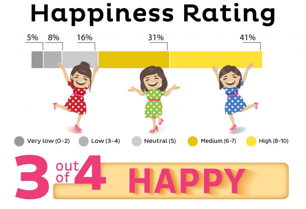 With all the grumbling, you might think that Singaporeans are quite miserable. Fortunately, that's not the case. When asked, three in four Singaporeans (72%) reported that they also felt happy in the last few days.